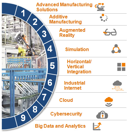 Investimenti innovativi Industria 4.0